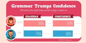 Photo of Grammarly's Valentine's Day infographic