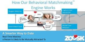 Screenshot of Zoosk's Behavioral Matchmaking™ Algorithm