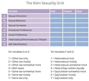 Photo of The Klein Sexual Grid
