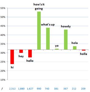 Photo of OKTrends' salutation chart