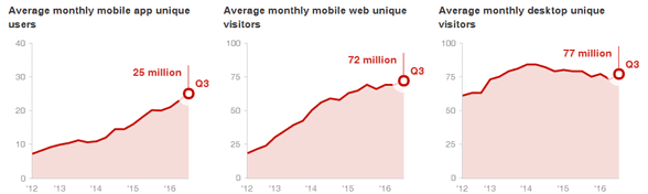 A graph showing Yelp's popularity
