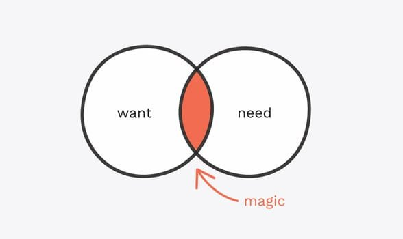 Photo of a want vs. need graph