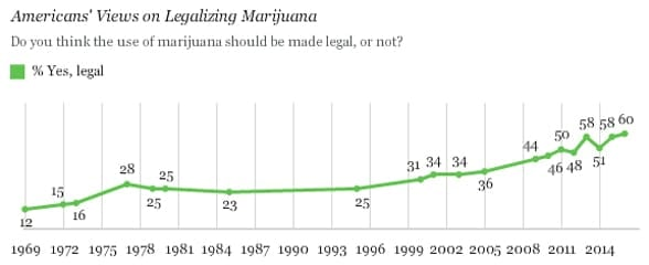 Graphic of a Gallup public opinion poll results for legalizing marijuana