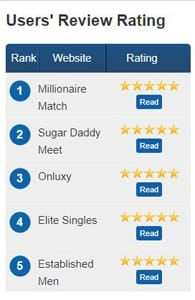 Screenshot of MillionaireDating.me's users' review ratings
