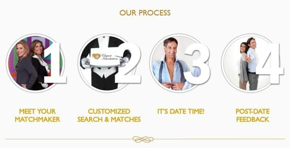 Screenshot of Elegant Introductions' process