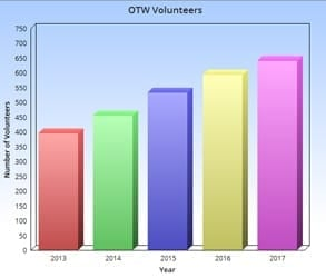 Graph of the number of OTW volunteers by year