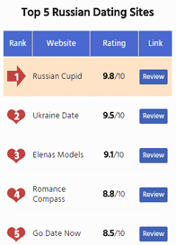 Screenshot of RussianDateSites.com top 5 ranking