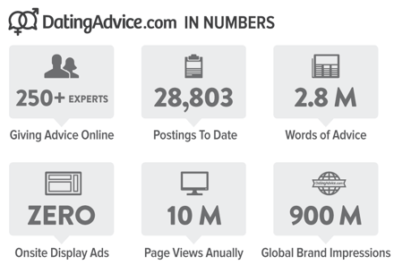 DatingAdvice.com In Numbers