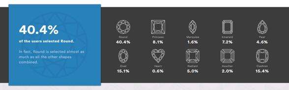 Chart of Rare Carat purchase data