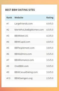 Screenshot of BBWDatingWebsites.org rankings