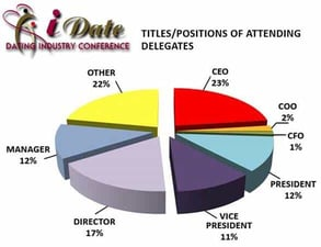 A pie chart of iDate Conference attendees