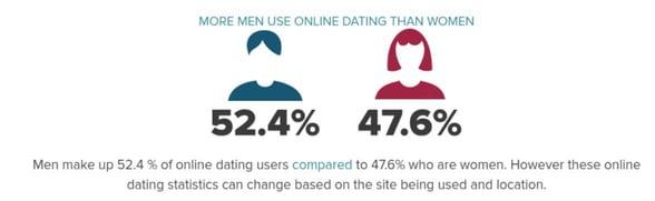 Screenshot of an eharmony stat