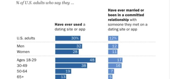 Data courtesy of the Pew Research Center