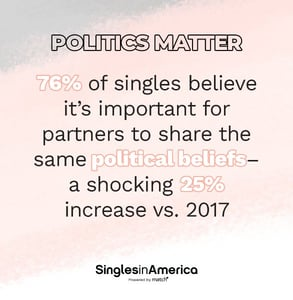 Graphic from the Singles in America survey