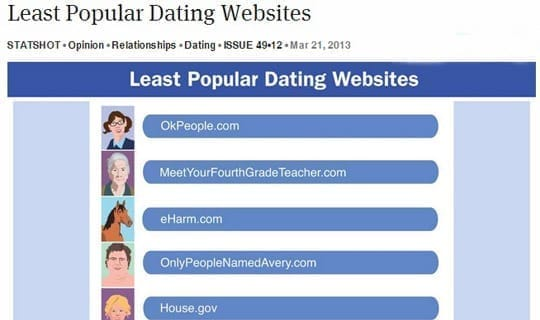 Least Popular Dating Websites