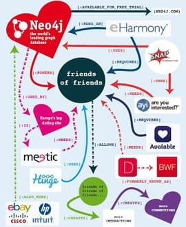 Neo4j empowers dating websites with new possibilities to help people find more interactions and connections.