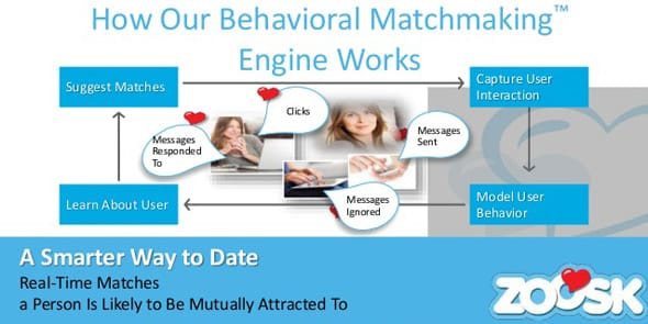 Screenshot of Zoosk's Behavioral Matchmaking™ Algorithm