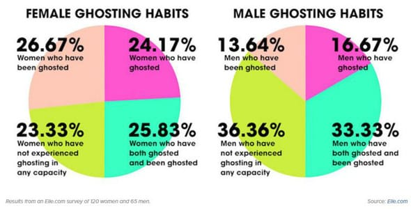 Photo of two pie charts about ghosting habits