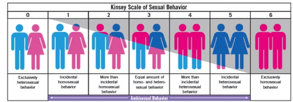 Photo of The Kinsey Scale