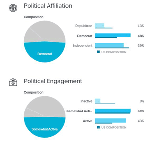A graph breaking down the politics of Salon's users