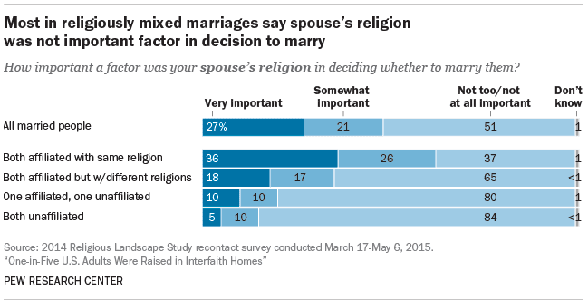 Graph from the Pew Research Center