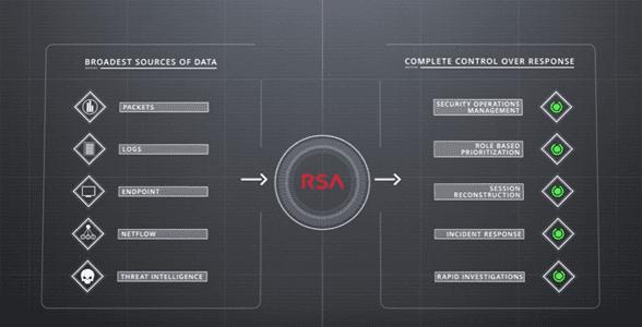 Screenshot of the NetWitness® UI