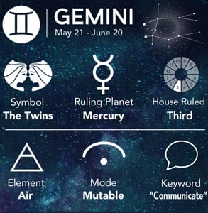 A summary of Gemini's symbols, elements, and facts