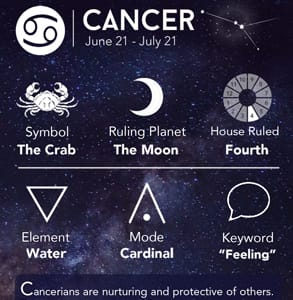 A graphic of Cancer's symbol, element, and facts