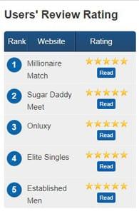 Screenshot of MillionaireDating.me's users' review ratings