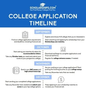Scholarships.com's college application timeline
