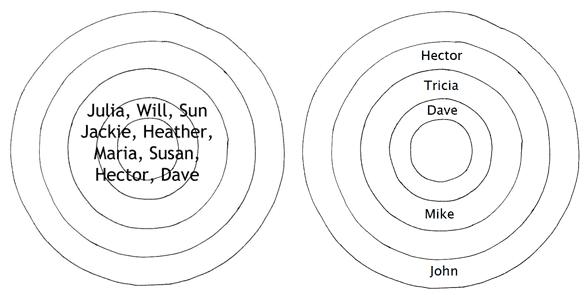 Photo of a diagram of women vs. men's friendships
