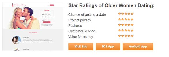 Screenshot of SugarMommaWebsite.org ratings