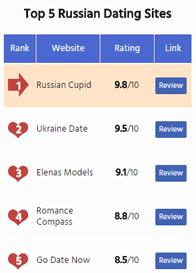 Screenshot of RussianDateSites.com top 5 ranking