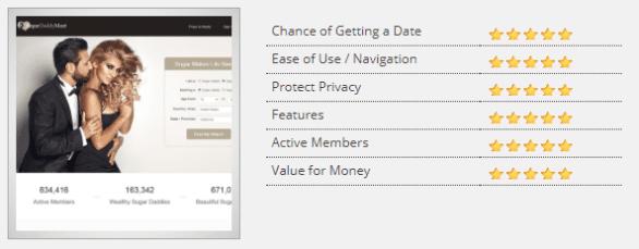 Screenshot of SugarBabySite.com review