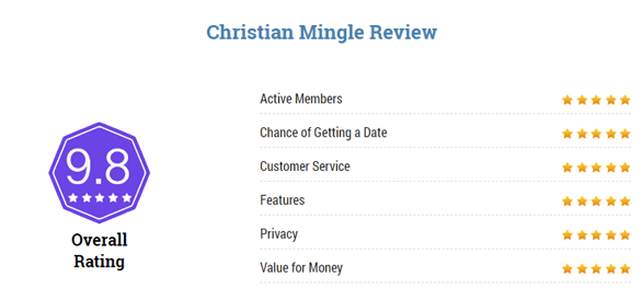 Screenshot of Top5ChristianDatingSites.com Christian Mingle review