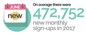 Screenshot of Ashley Madison monthly sign-up stats
