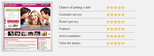 Screenshot of the BiCupid.com review