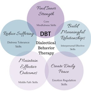 Chart of Dialectical Behavior Therapy core principles