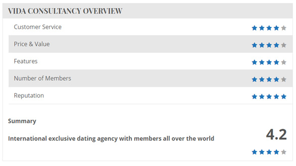 Screenshot of Dating Agency Reviews Vida Consultancy overview
