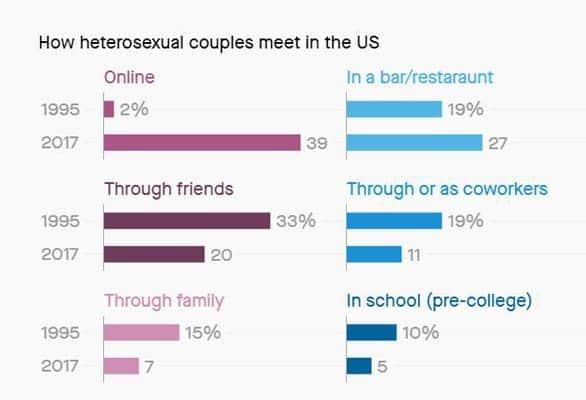 A Quartz bar graph of how 2017 couples met