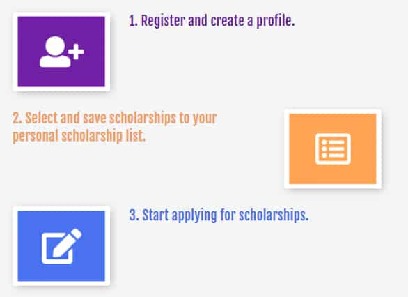 Screenshot of TFS Scholarships process